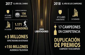 Copa Libertadores: programación de las revanchas de la segunda fase