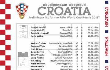 Selección Argentina: la lista de 32 presentada por Croacia