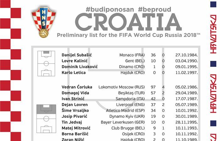 La lista de Croacia